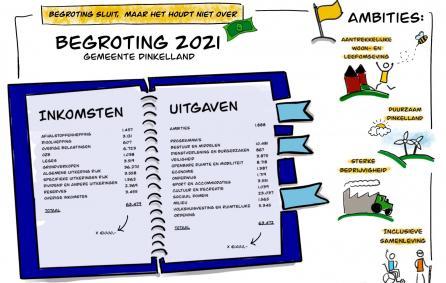 Begroting 2021