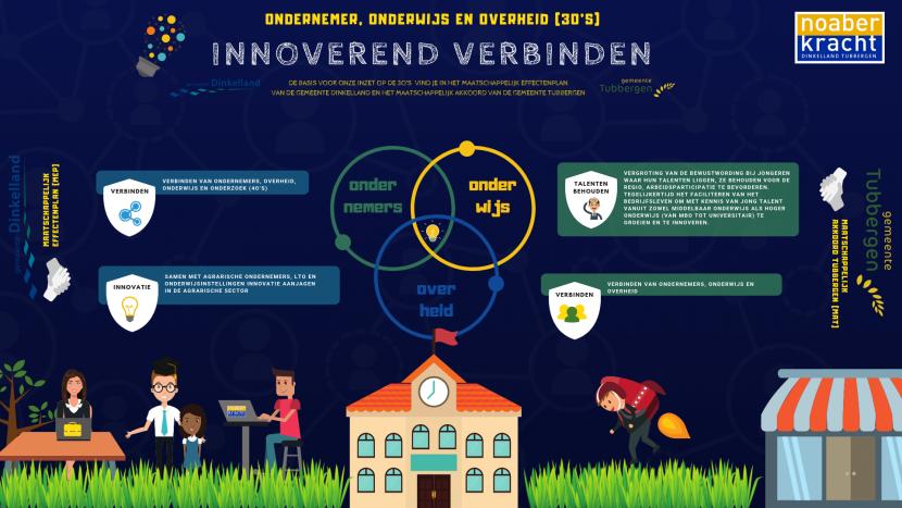 Infographic Innovatiemakelaar